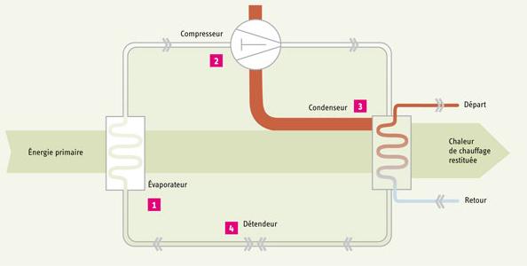 Shéma de fonctionnement de la pompe à chaleur